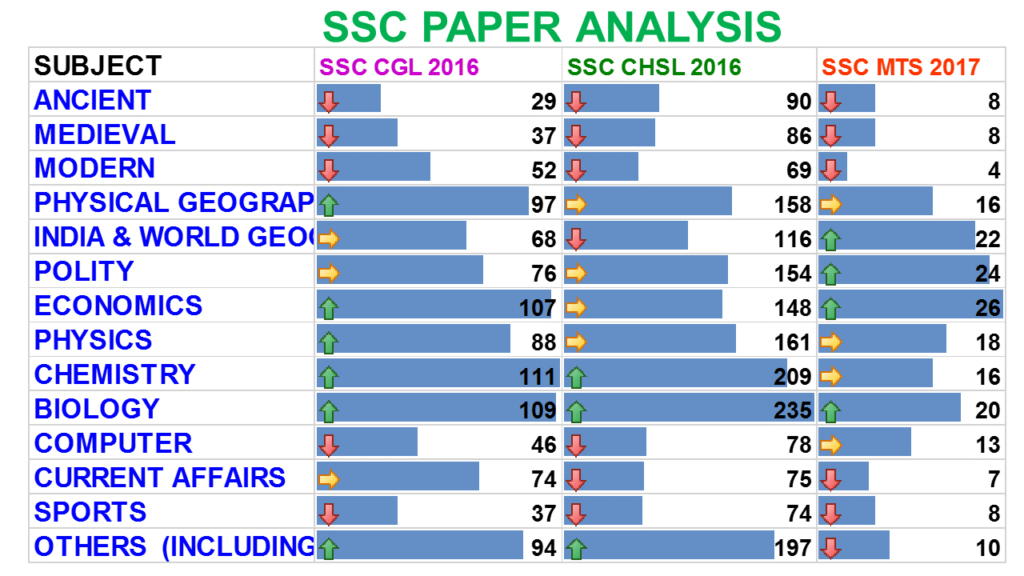 ssc 2016 paper analysis