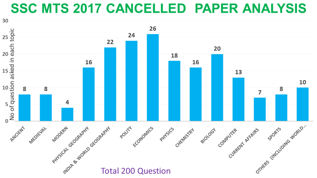 ssc mts 2017 cancelled paper