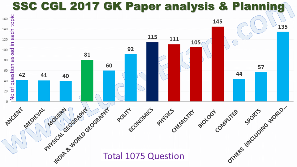SSC CGL 2017 GK previous year paper analysis