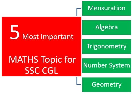syllabus of ssc cgl