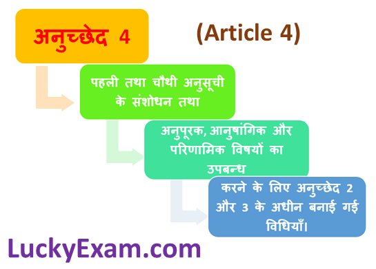 Article 4 (अनुच्छेद 4) in the Indian constitution in Hindi