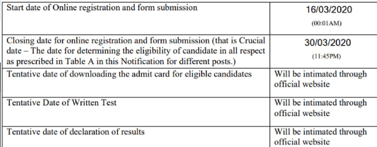 NCL Various Post Recruitment 2020 Online Form