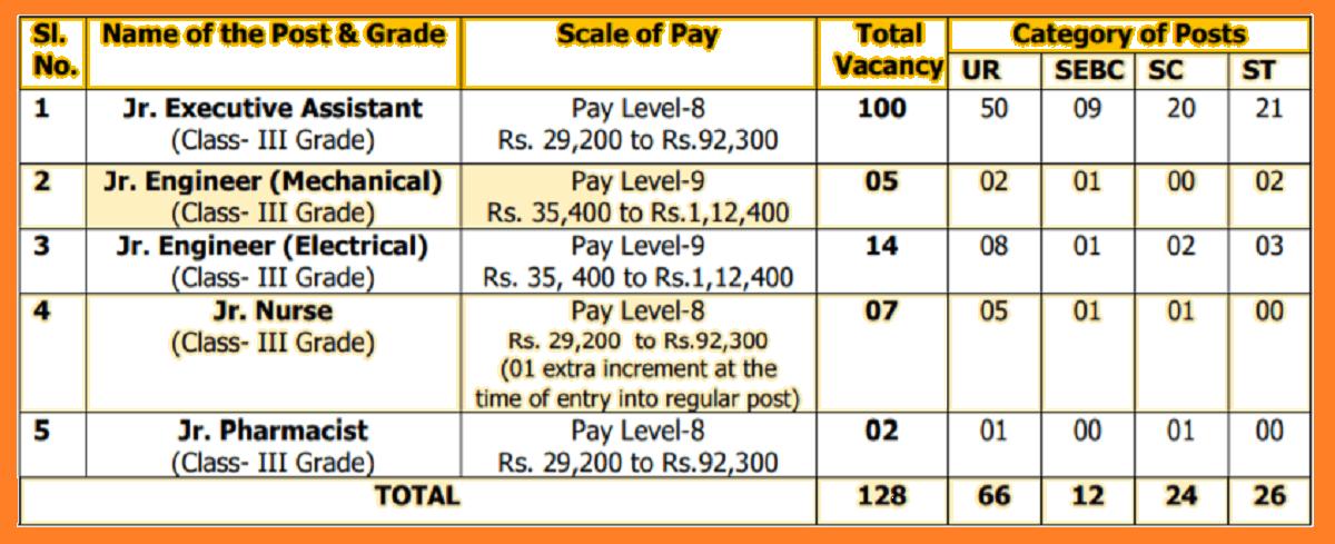 OMC-128-JE-Recruitment-2020-Online-Form Online Form Haryana Govt Job on