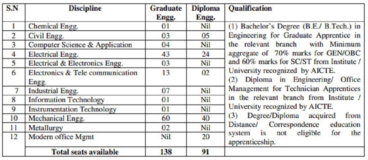 Bhopal BHEL Various Post Recruitment 2020 Online Form