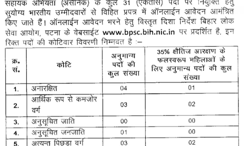 Bihar-BPSC-AE-Recruitment-2020-Online-Form-1000x600 Online Govt Job Form In Haryana on