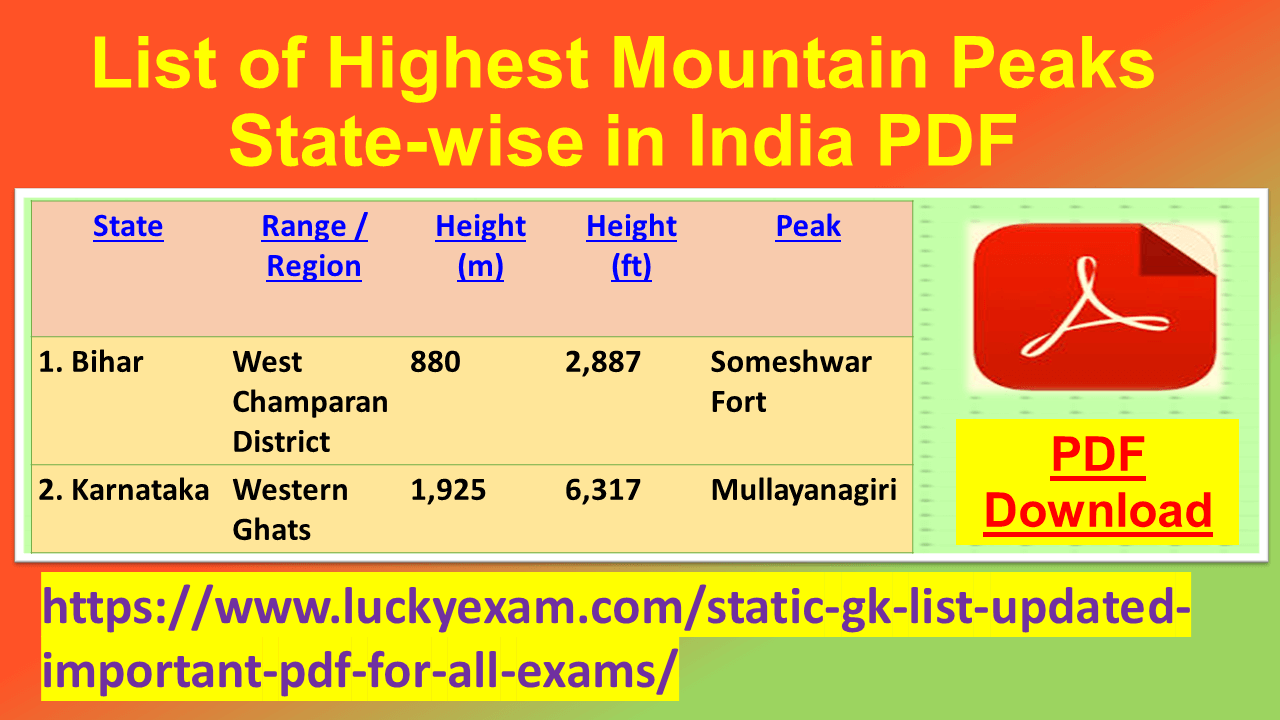 List of Highest Mountain Peaks State-wise in India PDF