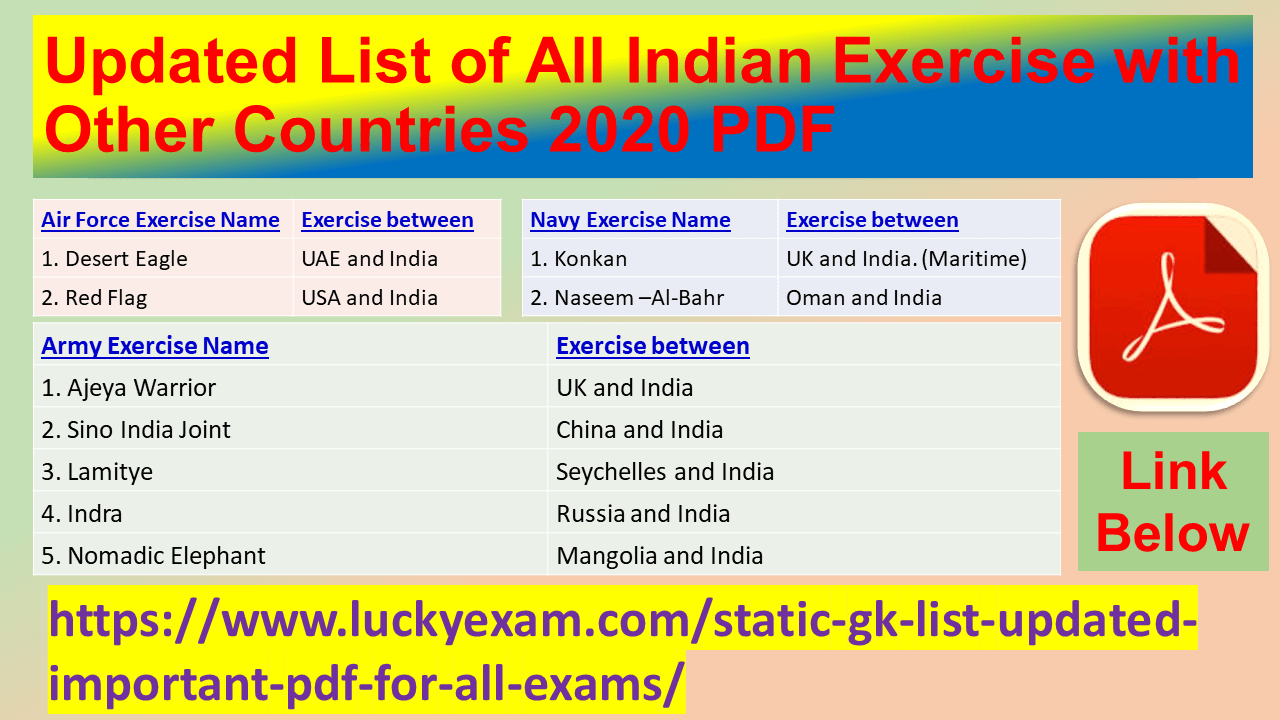 Updated List of All Indian Exercise with Other Countries 2020 PDF