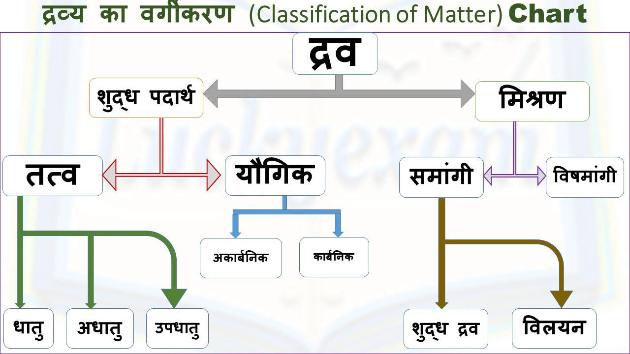 Classification of matter in Hindi Chart